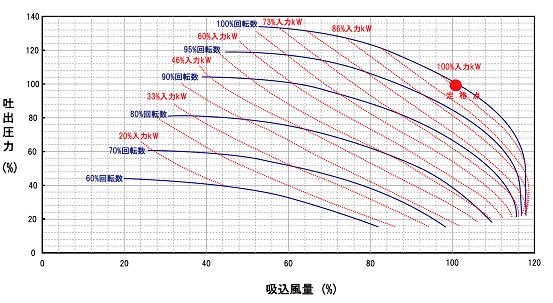 performance-curve